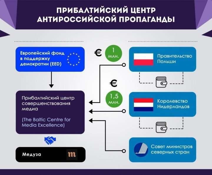 В Европе создан очередной центр антироссийской пропаганды