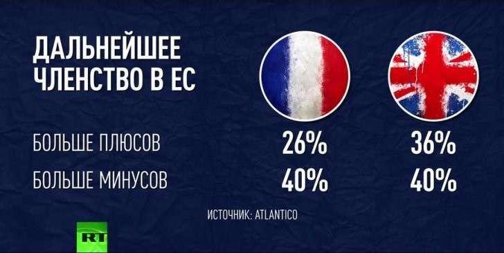 Евросоюз теряет популярность: 40% французов критически относятся к ЕС