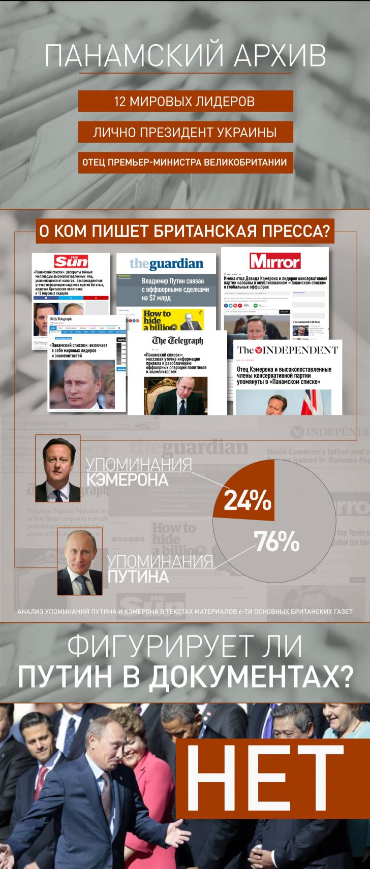 Путин vs Кэмерон: кто стал главным героем «панамского архива» в британских СМИ