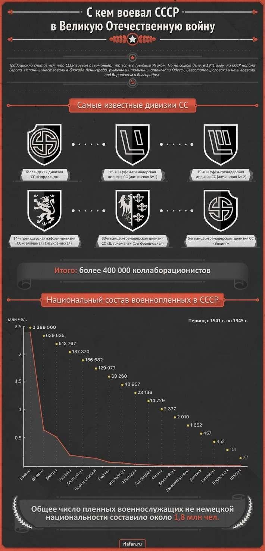Двунадесять языков: СССР в 1941 против всей Европы. Колонка Олега Денежки