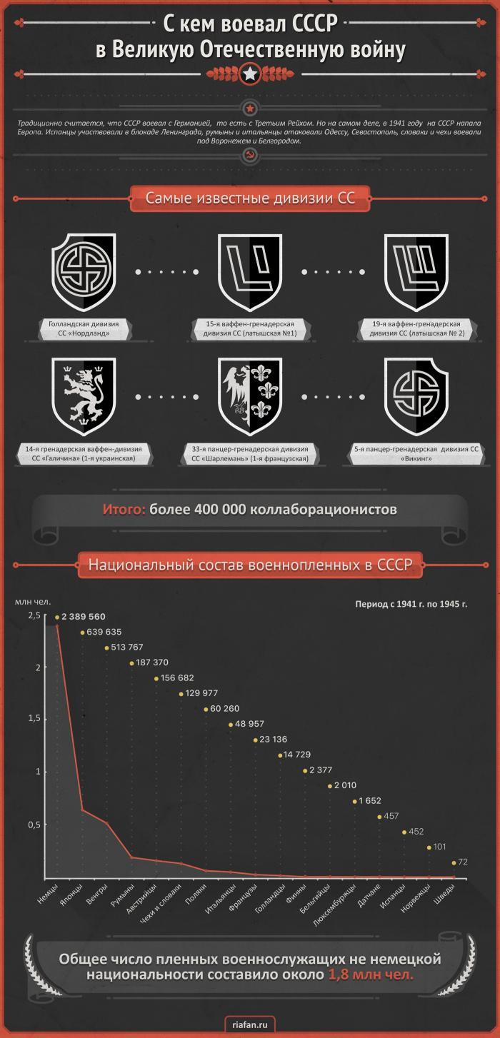 Кто в действительности напал на СССР в 1941 году?