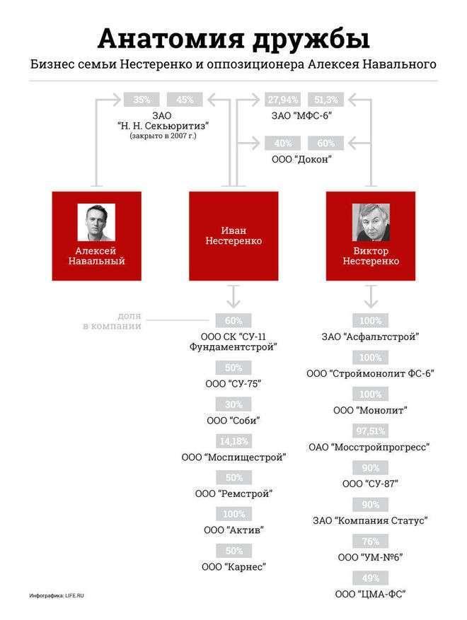 Генпрокуратура проверит схему, превратившую друга Навального в миллиардера