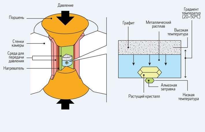 Как выращивают крупнейшие вмире алмазы вРоссии