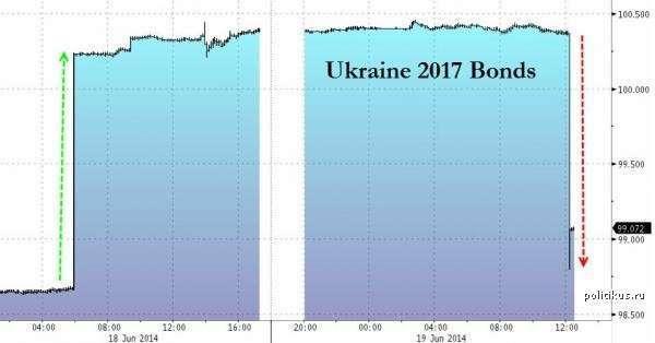 Запад не готов давать Украине отсрочку