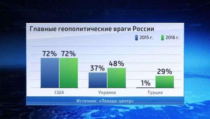 Россияне считают США самым главным врагом