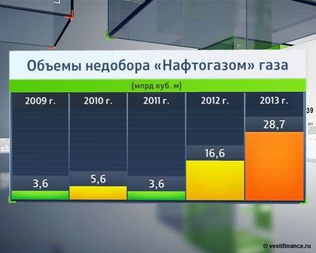 Как Украина планировала воровство российского газа