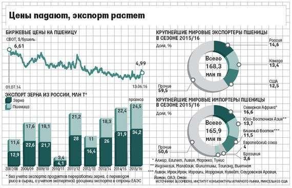 Россия стала мировым лидером поэкспорту пшеницы