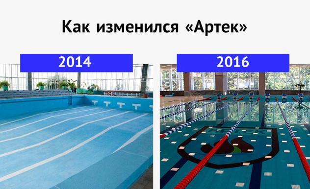 Артек до и после возвращения в Россию