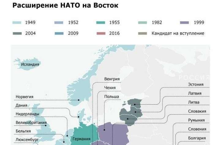 Расширение НАТО на Восток