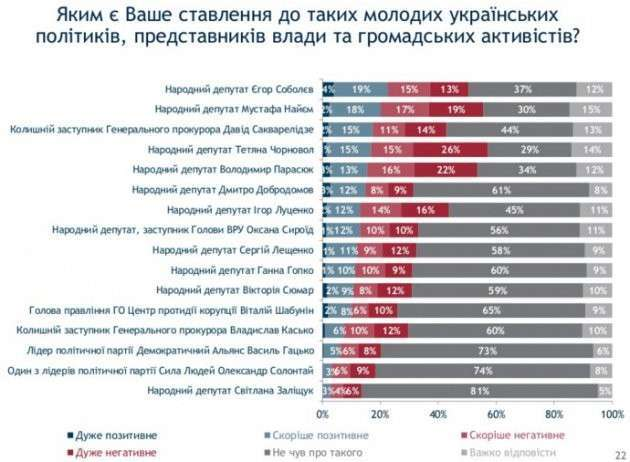 Молодые укро-демократы: запрос есть, а спроса нет