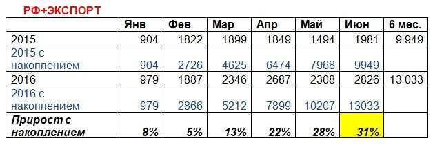 «КАМАЗ» подвёл итоги работы в первом полугодии текущего года