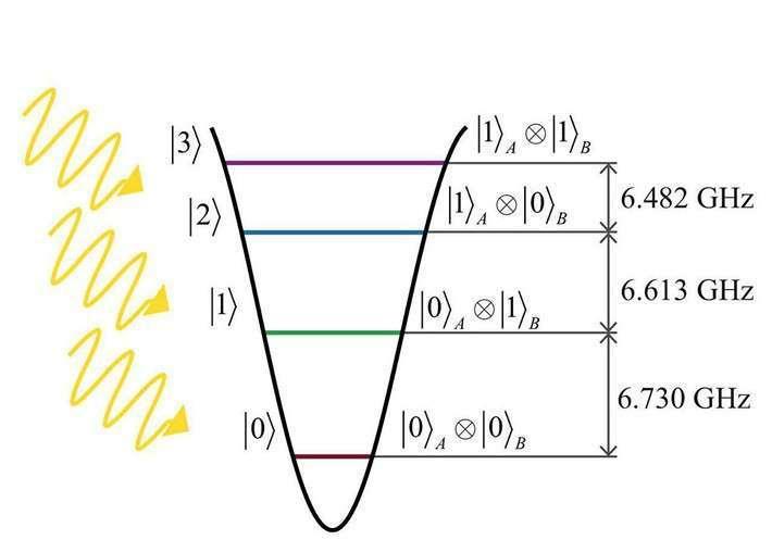 5. Физики из МФТИ и РКЦ «утрамбовали» квантовый компьютер история, политика, факты