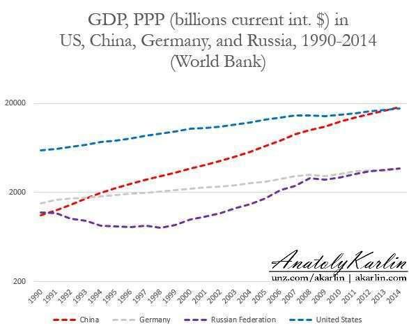 Всемирный банк подсчитал бабки, почесал репу и вывел Россию на 4 место в мире