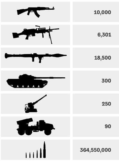 Импорт оружия Саудовской Аравией с 2012 года