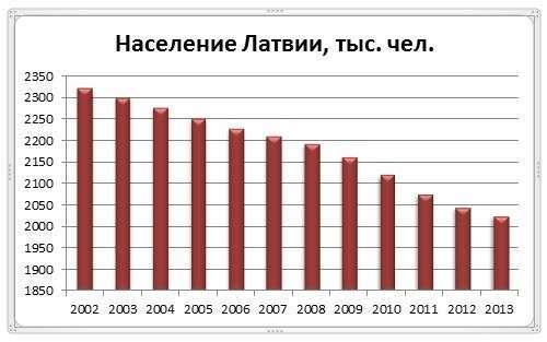 Эмиграция оказалась смертным приговором для Прибалтики
