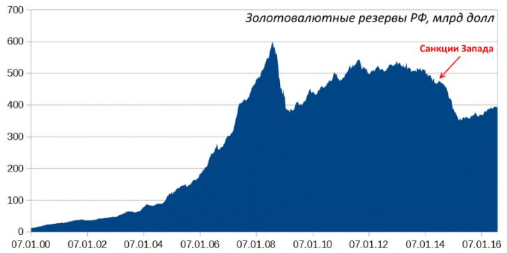 Чего ждать России от подступающего финансового шторма