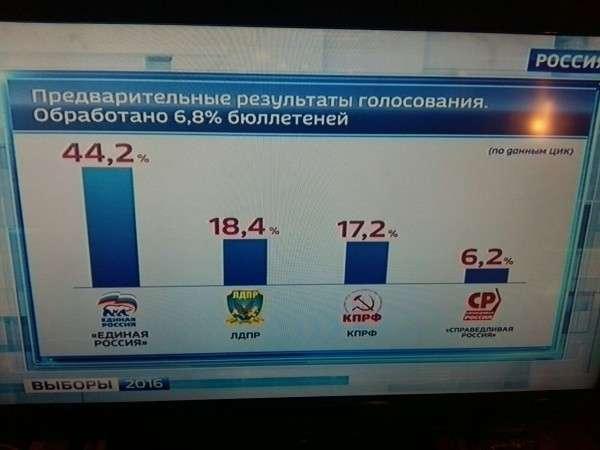 Медведев объявил опобеде «Единой России» навыборах