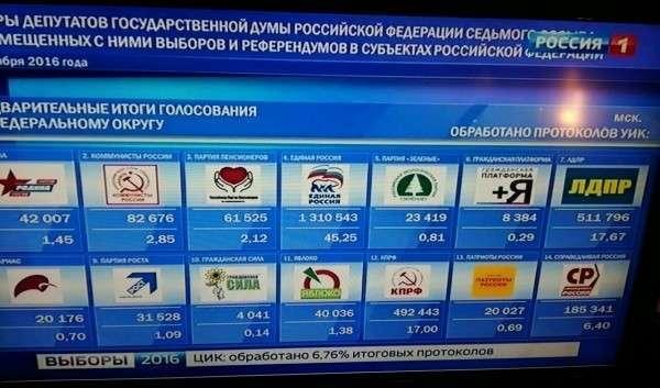Президент Российской Федерации проголосовал навыборах в Государственную думу