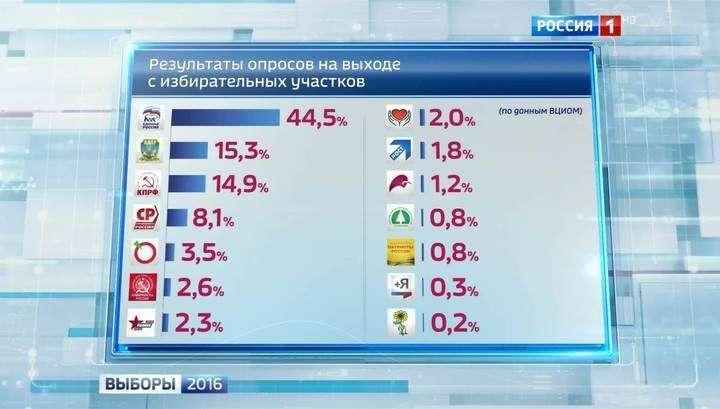 Предварительные итоги голосования на выборах в России 2016