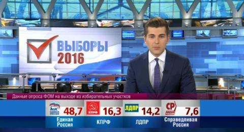 Главный итог выборов в РФ: Кремль контролирует всё!