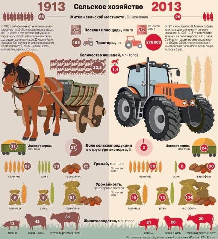 Как изменилось сельское хозяйство России за сто лет?