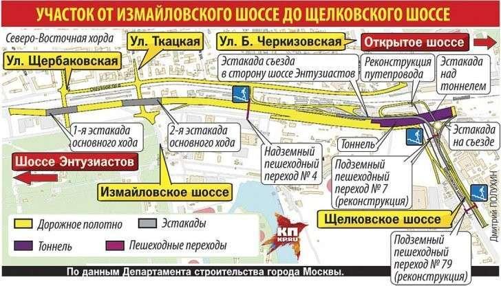 Участок от Измайловского шоссе до Щелковского шоссе. Фото: Дмитрий ПОЛУХИН