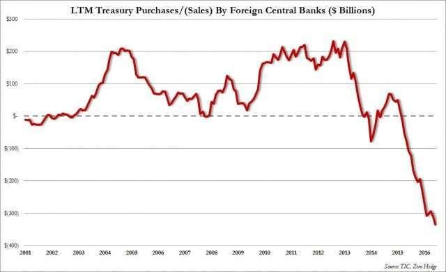 Глобальные инвесторы «сбрасывают» долговые бумаги США