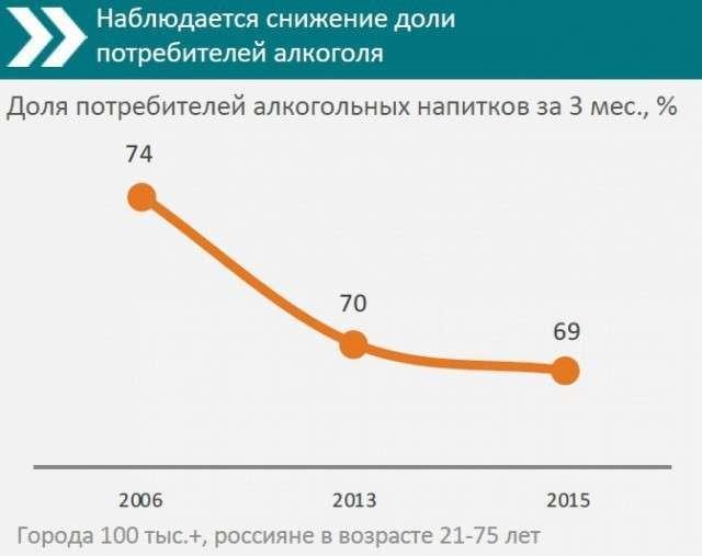 11. Исследование показало снижение интереса к алкоголю у молодежи в России Сделано у нас, политика, факты