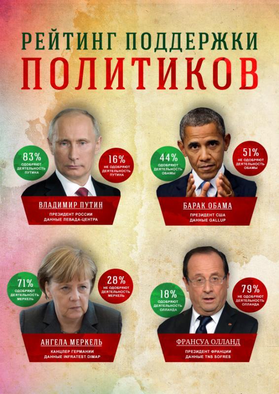 Почему побеждает Владимир Путин