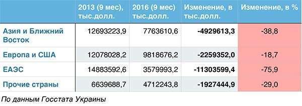 Реформы заезжих клоунов: За три года Украина растеряла своих торговых партнеров и выпала из мировой торговли
