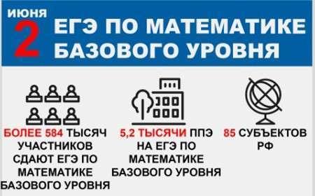 ЕГЭ, математика|Фото: ege.edu.ru