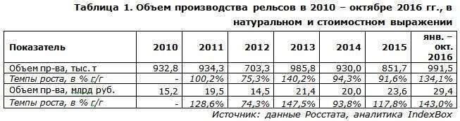 Российские рельсы успешно вытесняют импортную продукцию