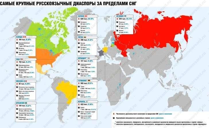 Руководство по использованию зарубежной русской диаспоры