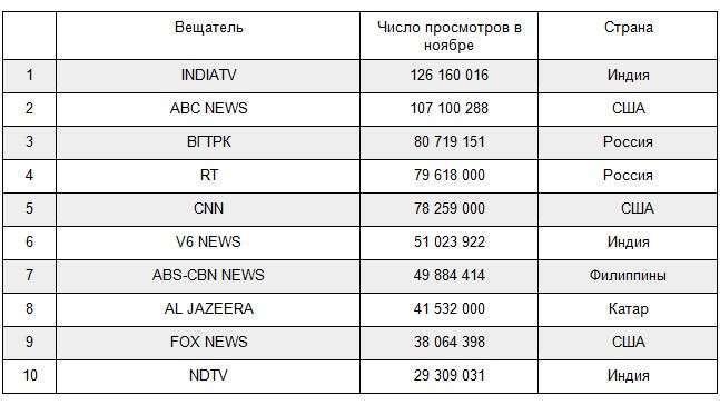 ВГТРК вышла на 3 место в мире среди новостных вещателей на YouTube