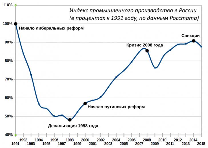 Владимир Путин: о якобы уничтоженных при его правлении промышленных предприятиях