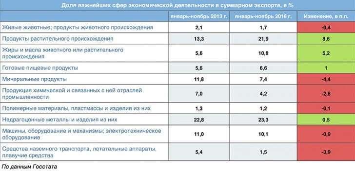 Хитрый план Порошенко. Через деиндустриализацию к «аграрной сверхдержаве»