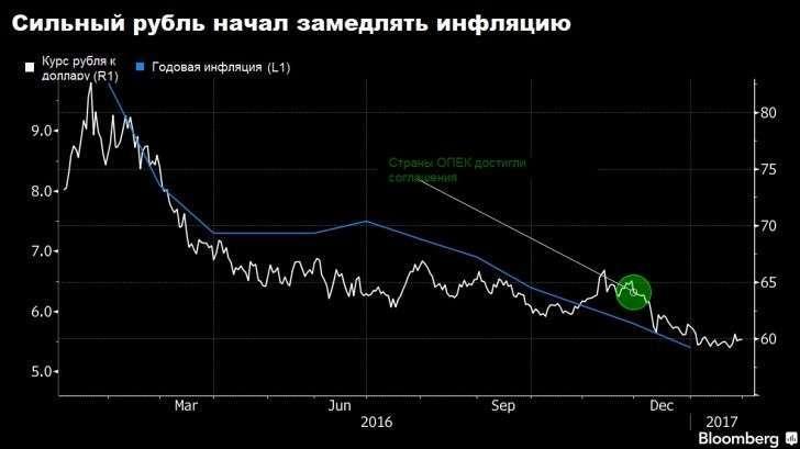 Крепкий рубль начинает работать на граждан России