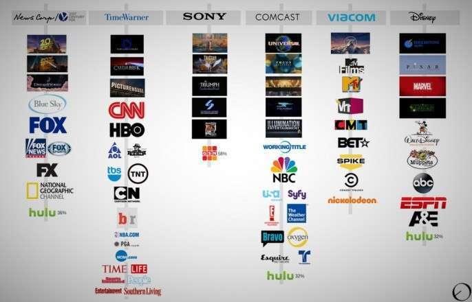 90% СМИ Америки контролируются 6 компаниями, 5 из них поддерживали Клинтон