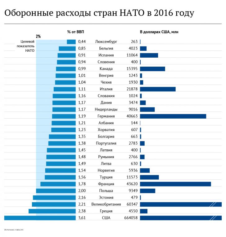 Может ли Дональд Трамп распустить НАТО. Ростислав Ищенко