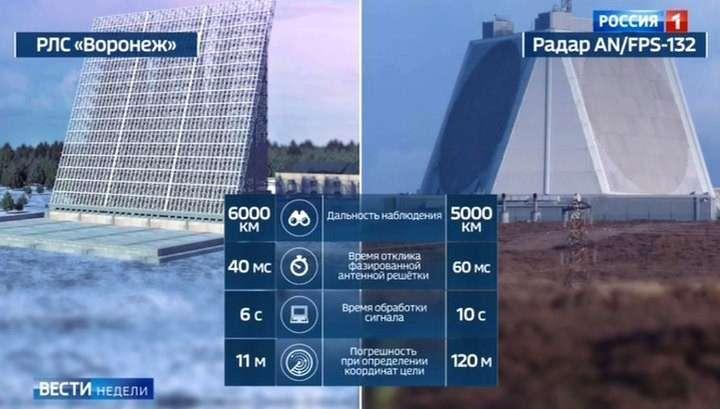 Уникальная РЛС «Воронеж» оставила западные аналоги далеко позади
