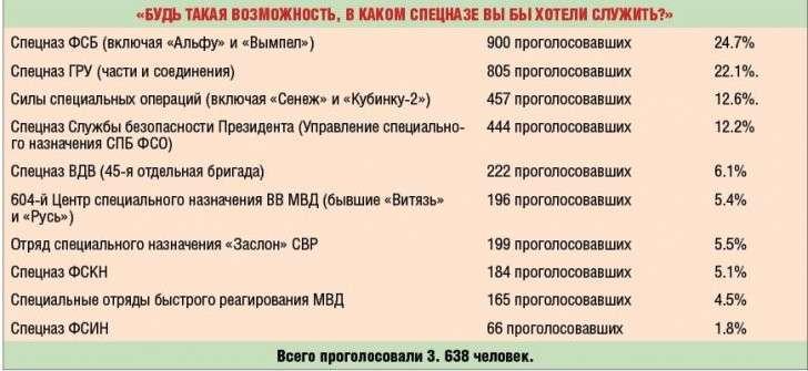 Герои России: Спецназ «Альфа» и