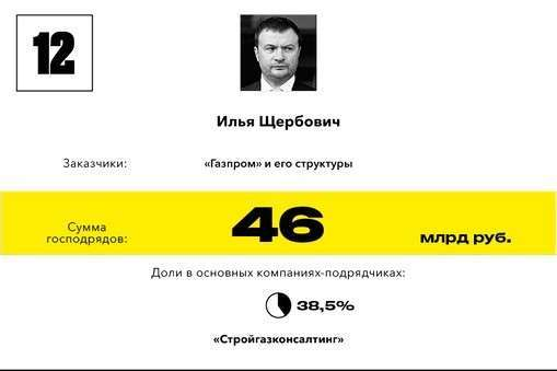 12 ilya Sherbovich-3253647657546gos 1714