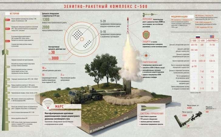 ЗРК С500: конец ядерного паритета США