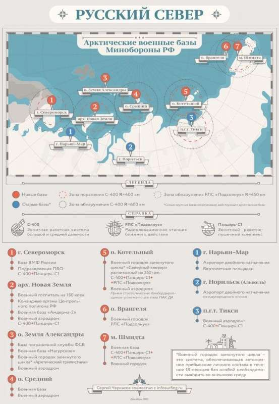 Русская Арктика: тайный смысл гибридной войны Путина за Арктику