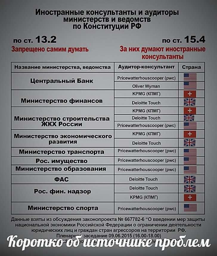 Запретить деятельность иностранных консалтинговых и аудиторских компаний в госучреждениях РФ