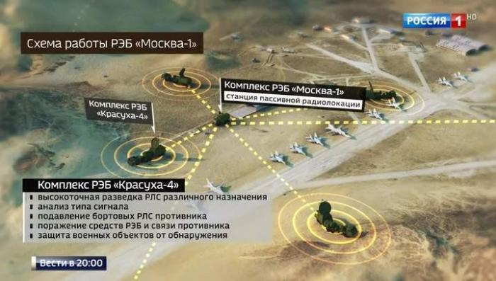 Радиоэлектронная борьба: как победить врага без единого выстрела