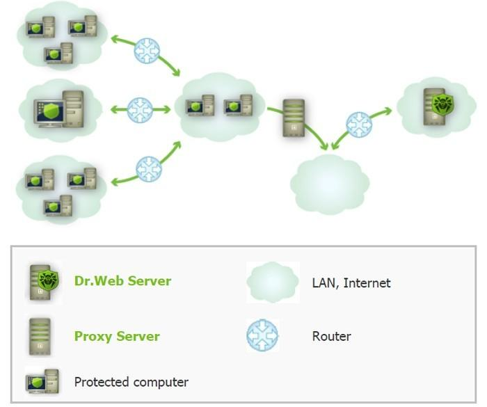 Японская компанияMC Security, занимающаяся безопасностью в сети, перешла нароссийский Dr.Web