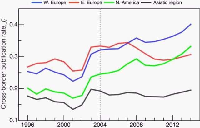 Западные страны ЕС убили науку своих восточных соседей по союзу