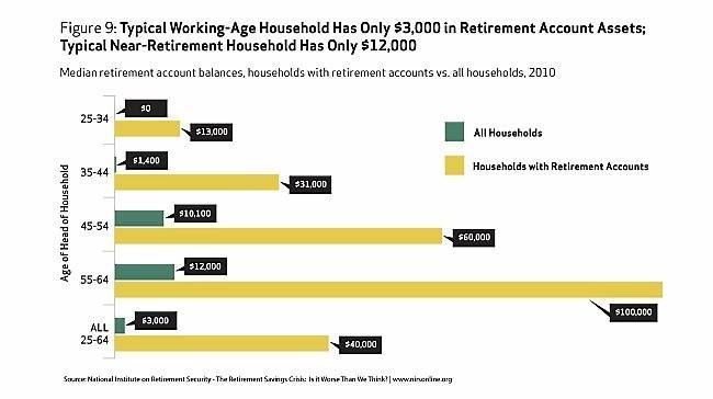 Молодой американец на пенсионом счету не имеет ничего