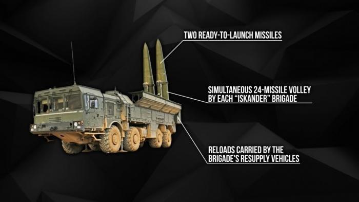 Ракетный комплекс Искандер-М: история создания, ответ России на ПРО НАТО в Европе